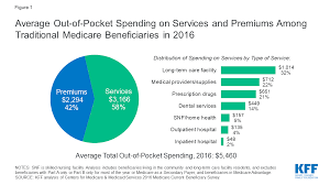How much does medicare supplemental insurance cost? How Much Do Medicare Beneficiaries Spend Out Of Pocket On Health Care Kff