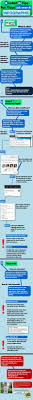 17 best images about stats on job hunting student looking for a job but don t know how to look this infographic does a great job explaining all the ins and outs to finding a good job posting on linkedin