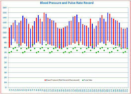How To Graph Blood Pressure On Excel Blood Pressure Excel Magdalene Project Org