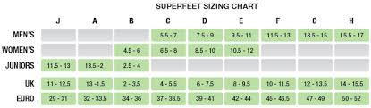Superfeet Chart Faqs