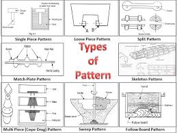 What Is Pattern Best What Is Pattern What Are Different Types Of Pattern