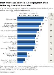 What Are Stem Careers Most Americans Believe Stem Jobs Pay Better But Few See