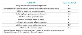 Skills Employers Look For Skills Employers Look For Under Fontanacountryinn Com
