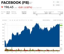 Facebook Drops 4 On Report That The Ftc Might Block Its