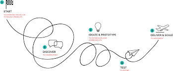 Complex Design Problems We Love Design Thinking As A Method And Philosophy To Create