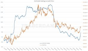 Gld Etf Continues To Add Gold The Market Oracle