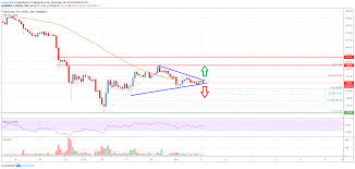 Eth Price Live Chart Ethereum Price Analysis Eth Approaching Next Key Break