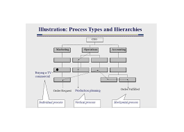 Business Process Charts Online Charts Collection
