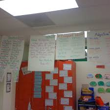 Hang Anchor Charts From Wire So Students Can Use Them All