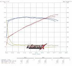 Lt4 Whipple Results Camaro6