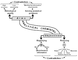Analytical Chemistry Today And Tomorrow Intechopen