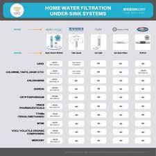 Water Filtration Comparison Chart Epic Smart Shield
