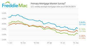 5 Year Mortgage Rate Forecast Best Mortgage In The World