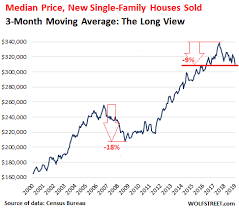 Near Record Low Mortgage Rates No Relief For Dropping New