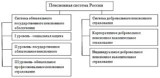 ПРОБЛЕМЫ РЕФОРМИРОВАНИЯ СИСТЕМЫ ПЕНСИОННОГО ОБЕСПЕЧЕНИЯ В РФ  Предполагаемая структура пенсионной системы РФ