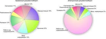 Реферат Электронный документооборот ru Рис 1 1 Преимущества электронного документооборота