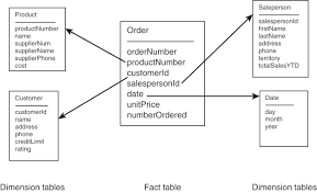 Design A Star Schema To Track The Production Quantities Data Warehouses