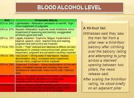 Blood Alcohol Level Chart For Men Retiring Guys Digest Update With A Blood Alcohol Level Of