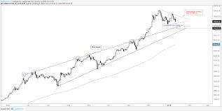 Crypto Price Charts Bitcoin Litecoin Ratio Cryptocurrency Charts With Indicators