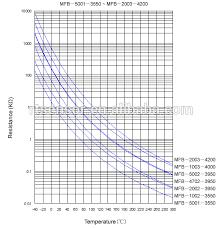 41 All Inclusive 10k Ohm Temperature Sensor Chart