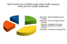 Medicaid Eligibility Income Chart Nc Many Uninsured Could Get Covered Analysis Says North