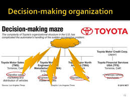 Strategic Management Case Study Toyota