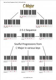 What Is A Progression Chart Chord Charts Soulful Keys Neo Soul And R B Production