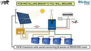 how to install a solar rooftop system? su kam brainys youtube Solar Panel Hook Up Diagram how to install a solar rooftop system? su kam brainys Solar Panel Setup Diagram
