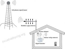 cell phone signal booster 4g lte verizon mingcoll cell phone signal booster 700mhz band 13 mobile