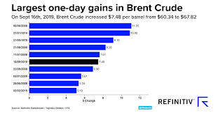 Azeri Light Price Chart How Oil Prices Reacted To Saudi Attacks Refinitiv Perspectives