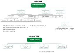 Company Organizational Structure Chart Images Online