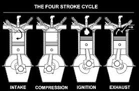 four stroke petrol engine diagram diagram otto cycle four stroke engine p v diagrams engines a2 level revision physics applied