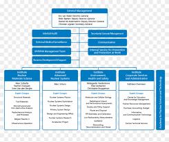 Gamuda Organization Chart Organisation Chart Organization Hd Png Download 843x646