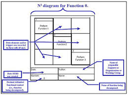 Example Of Functional Chart N2 Chart Wikipedia