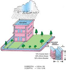 essay on rainwater harvesting rainwater harvesting essay short speech paragraph article