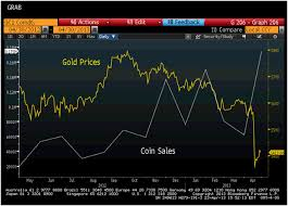 Gold Price Chart Bloomberg Mints Refineries Brokerages Out Of Stock Comex Gold