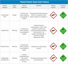 Hazard Information Msds Authoring Services Inc
