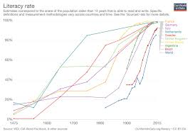 Walk Across America Chart Optimistic Facts And Charts That Show The World Is Getting