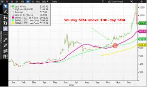 Bitcoin Day Chart Bitcoin Is The Biggest Bull Signal Here