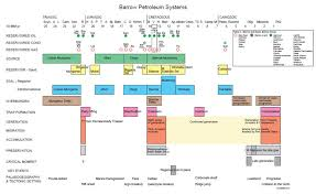 Petroleum System Event Chart Carnarvon Basin Geoscience Australia