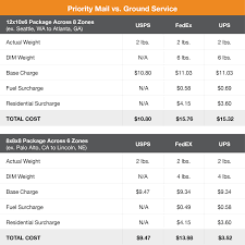 Punctilious Ups Ground Cost Chart 2019