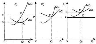 Земельная рента и её виды Реферат Это и является объективной основой для образования дифференциальной ренты Рассмотрим ее на примере естественного плодородия