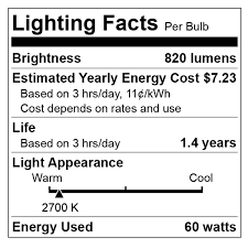 Led Lumens Brightness Chart What Are Lumens Lumens Chart Definition Light Bulb Facts
