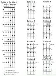 Guitar Note Scale Chart All Major Guitar Scale Chart Achievelive Co