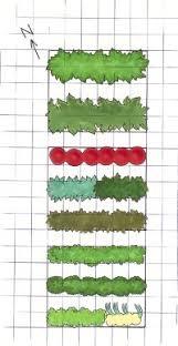 Designing A Vegetable Garden Howstuffworks