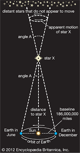 Solar Parallax Astronomy Britannica