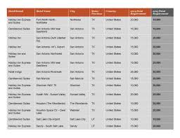 Ihg Category Chart List Of Ihg Rewards Club Hotels Changing Category May 1