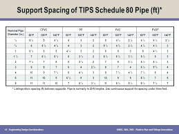 Conduit Fittings Chart Electrical Pvc Conduit Support Spacing Pipe Nz Plastic Chart