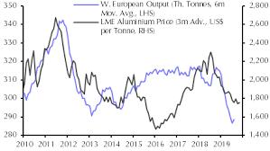 Aluminium Price Chart More To Dwindling Aluminium Output Than Low Prices Capital