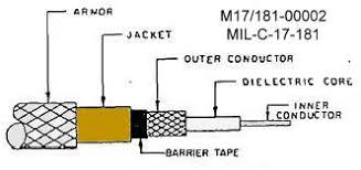 rg12 coaxial cable definition dictionary of electronic cable terms Coax Wiring Diagram m17 181 00002 armored cable diagram coax wiring diagram for landmark rv